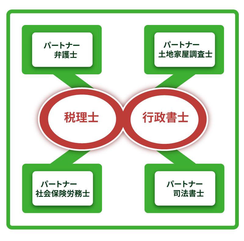 MIGグループ構成図